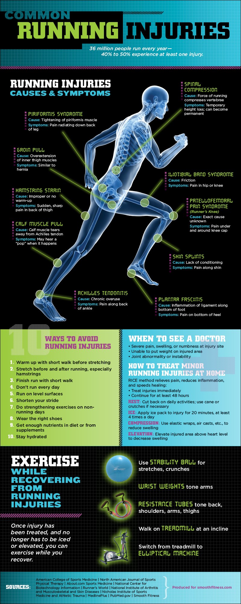 running-injuires-infographic