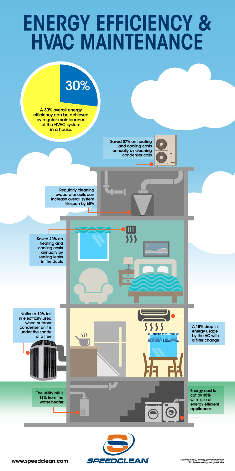 Ductowrk Cleaning Infographic